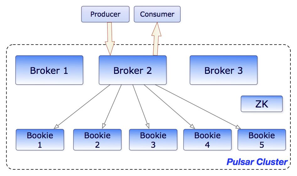 Brokers and bookies