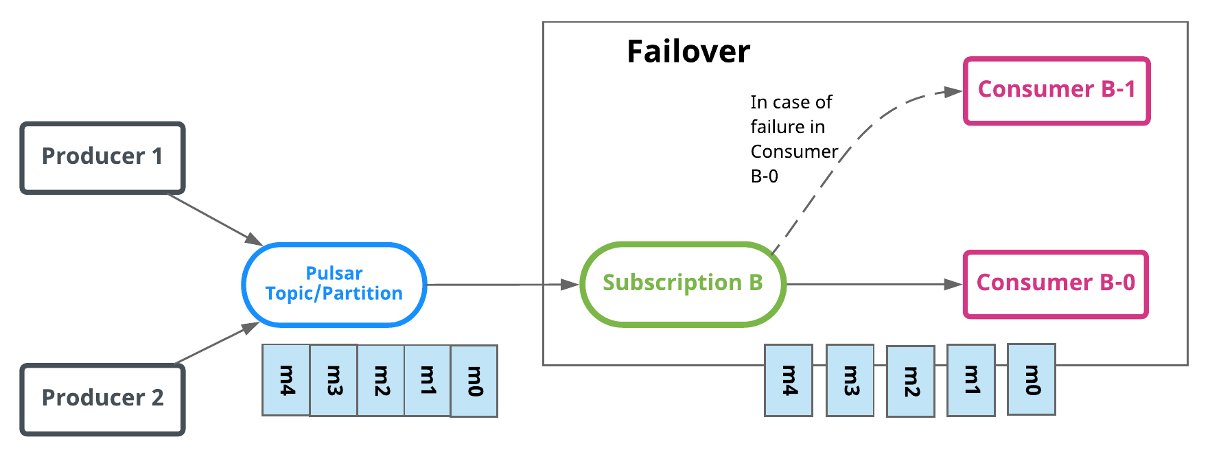 Failover subscriptions