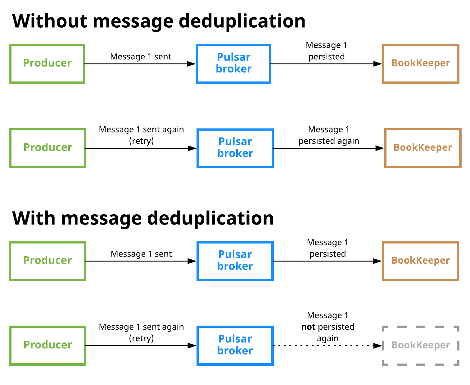 Pulsar message deduplication