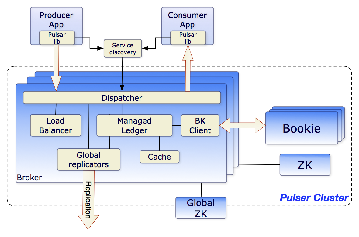 Pulsar architecture diagram