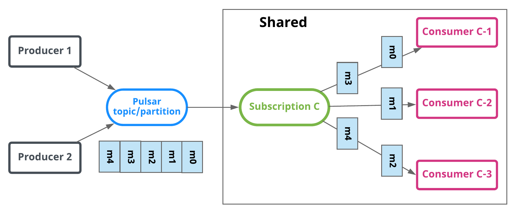 Shared subscriptions