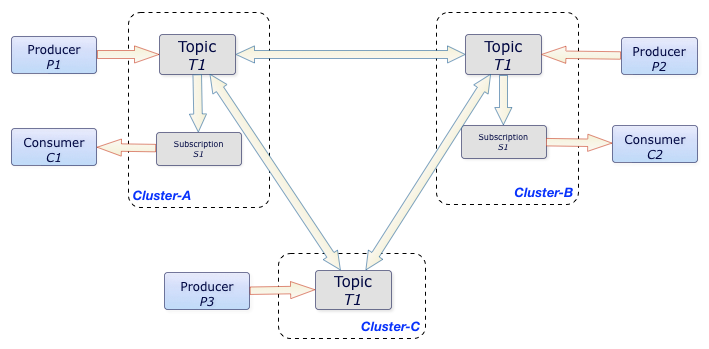 Replication Diagram